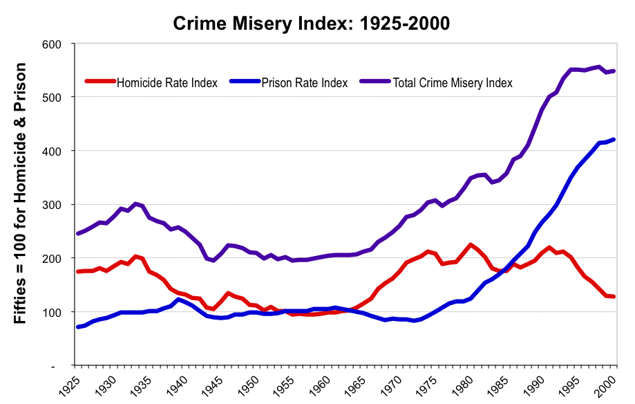 graph of homicide rates, prison rates, and their sum; the sum rises sharply from 1960 to 1990